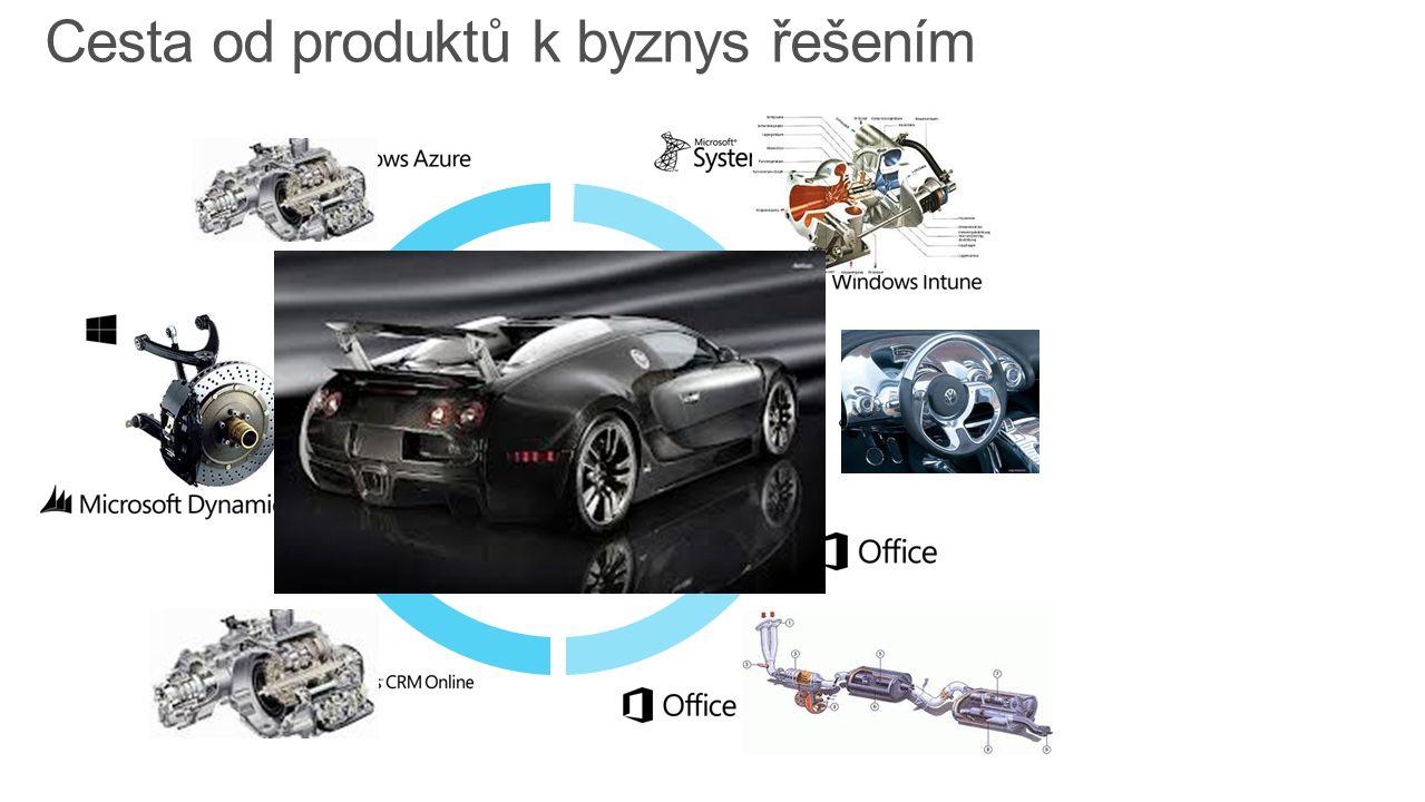 Microsoft Poskytovatel služeb Organizace Jedna zkušenost Cesta od produktů k byznys řešením