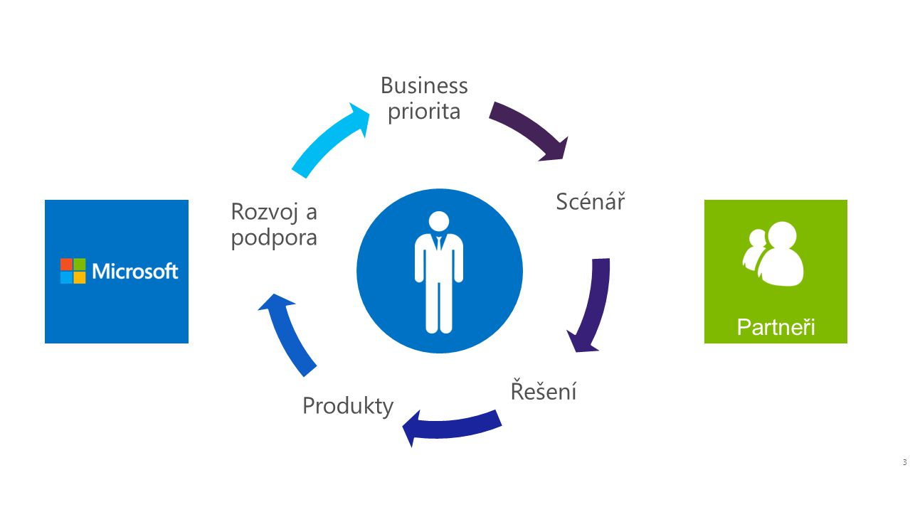 3 Business priorita Scénář Řešení Produkty Rozvoj a podpora Partneři