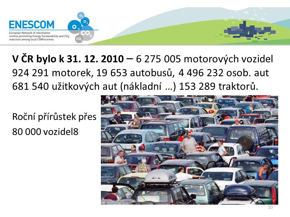 V ČR bylo k 31. 12.