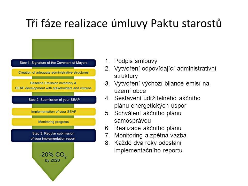 Tři fáze realizace úmluvy Paktu starostů 1.Podpis smlouvy 2.Vytvoření odpovídající administrativní struktury 3.Vytvoření výchozí bilance emisí na území obce 4.Sestavení udržitelného akčního plánu energetických úspor 5.Schválení akčního plánu samosprávou 6.Realizace akčního plánu 7.Monitoring a zpětná vazba 8.Každé dva roky odeslání implementačního reportu