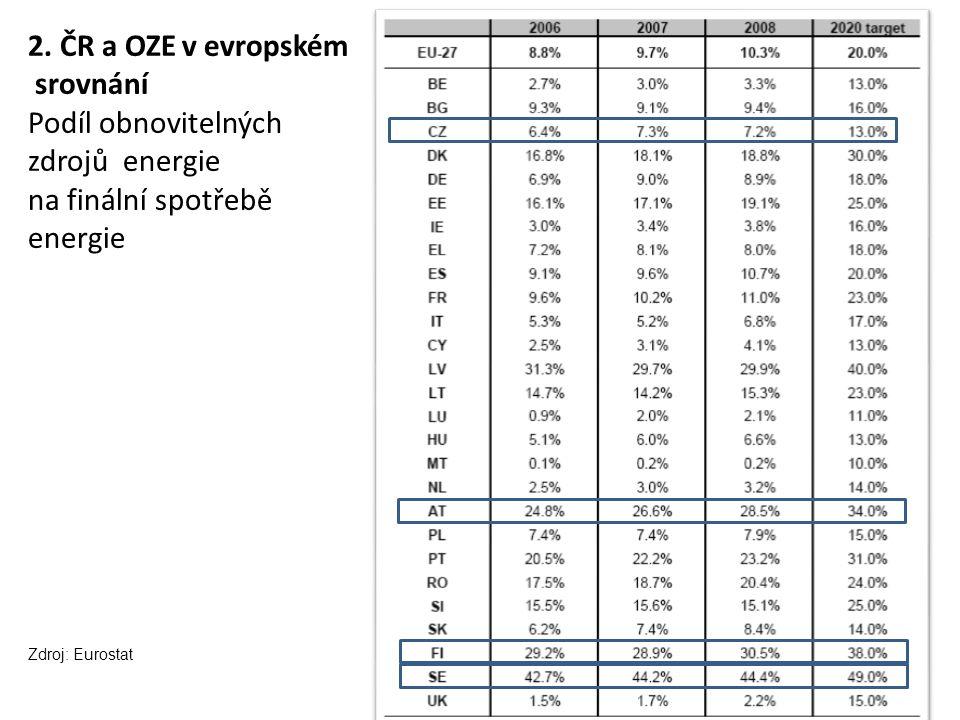 2. ČR a OZE v evropském srovnání Podíl obnovitelných zdrojů energie na finální spotřebě energie Zdroj: Eurostat