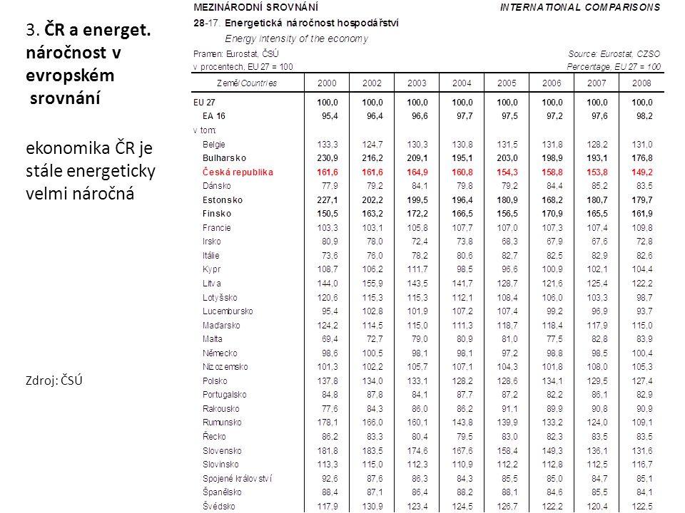 Konečná spotřeba energie po sektorech v EU-27, 1990-2007 Zdroj: Final energy consumption by sector (CSI 027/ENER 016)
