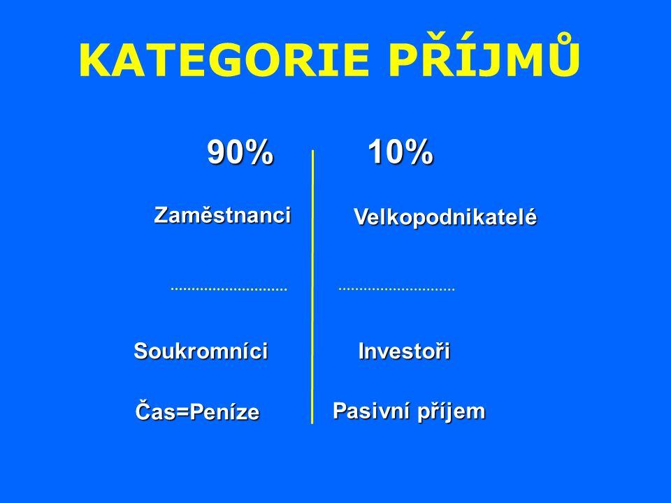 Zaměstnanci Soukromníci Velkopodnikatelé Investoři Pasivní příjem Čas=Peníze 90% 10% KATEGORIE PŘÍJMŮ