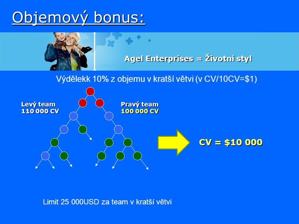 Objemový bonus: Levý team 110 000 CV Pravý team 100 000 CV CV = $10 000 Limit 25 000USD za team v kratší větvi Agel Enterprises = Životní styl Výdělek