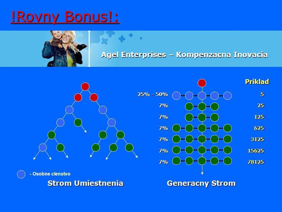 !Rovny Bonus!: Priklad 25% - 50% 7%7%7%7%7%7%52512562531251562578125 Strom Umiestnenia Generacny Strom Agel Enterprises – Kompenzacna Inovacia - Osobn