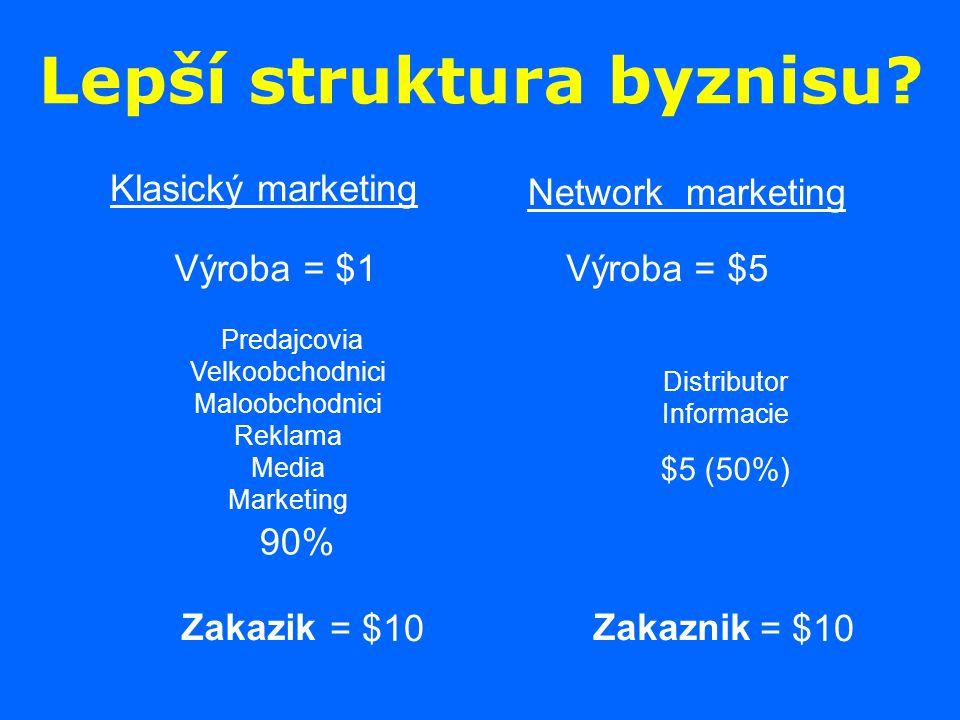 Lepší struktura byznisu? Klasický marketing Network marketing Výroba = $1 Zakazik Predajcovia Velkoobchodnici Maloobchodnici Reklama Media Marketing V