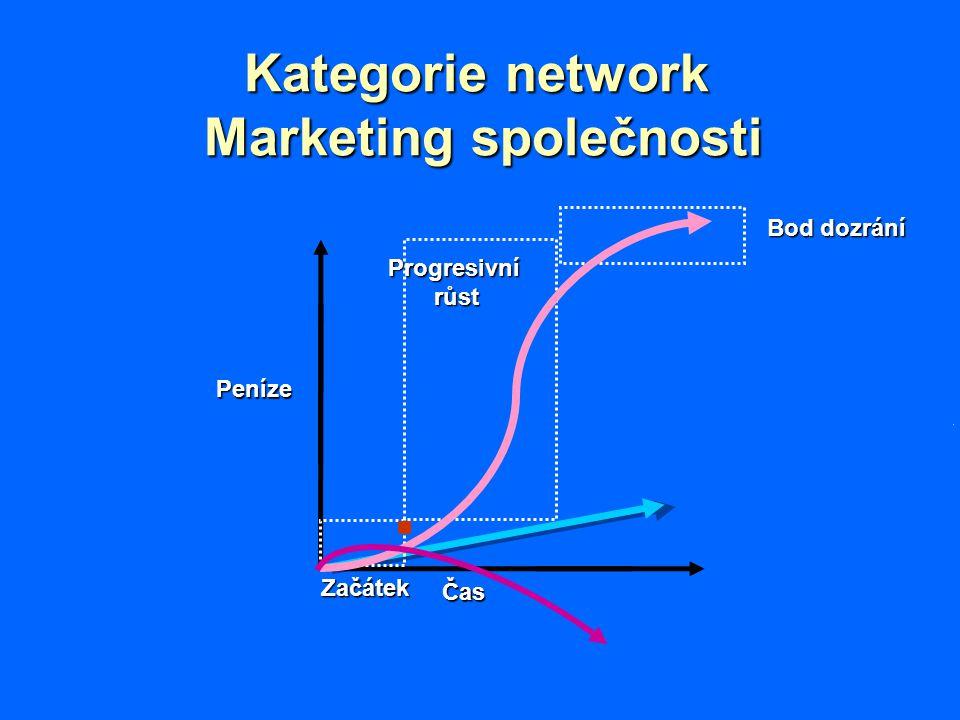 Kategorie network Marketing společnosti Peníze Čas Začátek Bod dozrání Progresivnírůst.