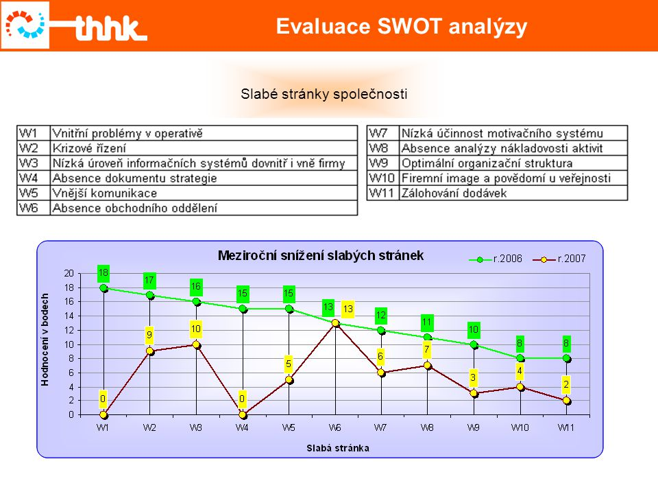 Evaluace SWOT analýzy Slabé stránky společnosti