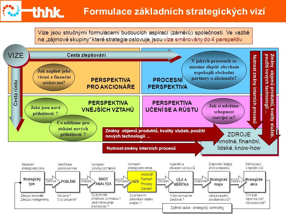 Formulace základních strategických vizí Strategické akce Cesta k cíli Strategická mapa ZnázorněníOdvozeníFormulaceAnalýza SWOT ANALÝZA Co je pro nás p