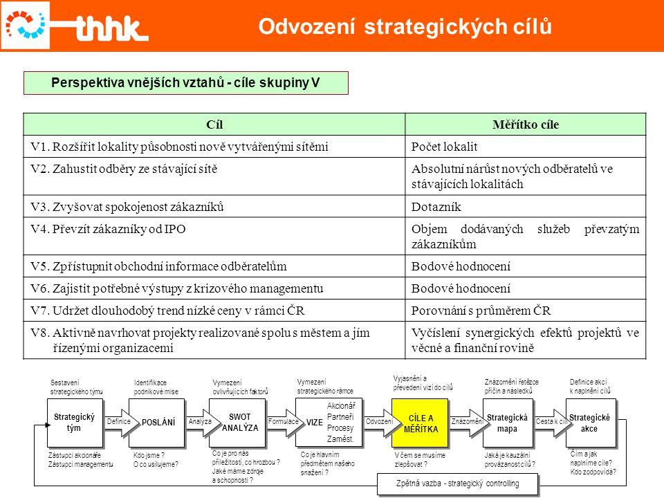 Odvození strategických cílů Strategické akce Cesta k cíli Strategická mapa ZnázorněníOdvozeníFormulaceAnalýza SWOT ANALÝZA Co je pro nás příležitostí,