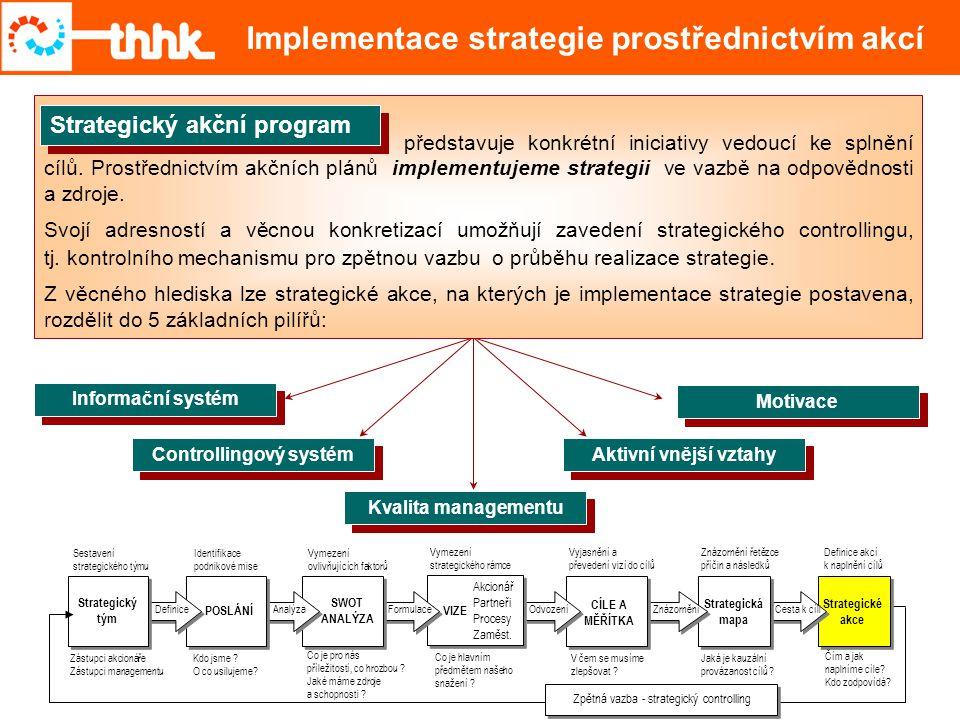Informační systém Controllingový systém Kvalita managementu Aktivní vnější vztahy Motivace představuje konkrétní iniciativy vedoucí ke splnění cílů. P