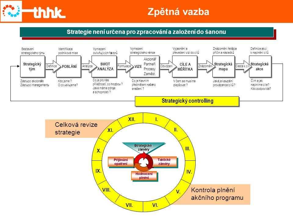 Zpětná vazba Strategie není určena pro zpracování a založení do šanonu Strategické akce Cesta k cíli Strategická mapa Znázornění OdvozeníFormulaceAnal