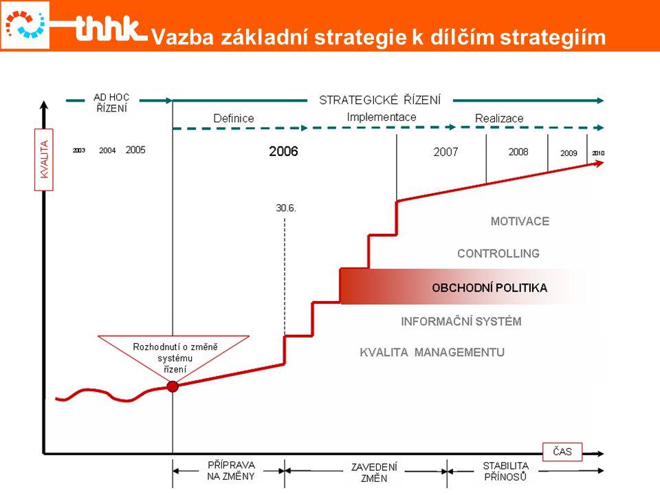 Vazba základní strategie k dílčím strategiím