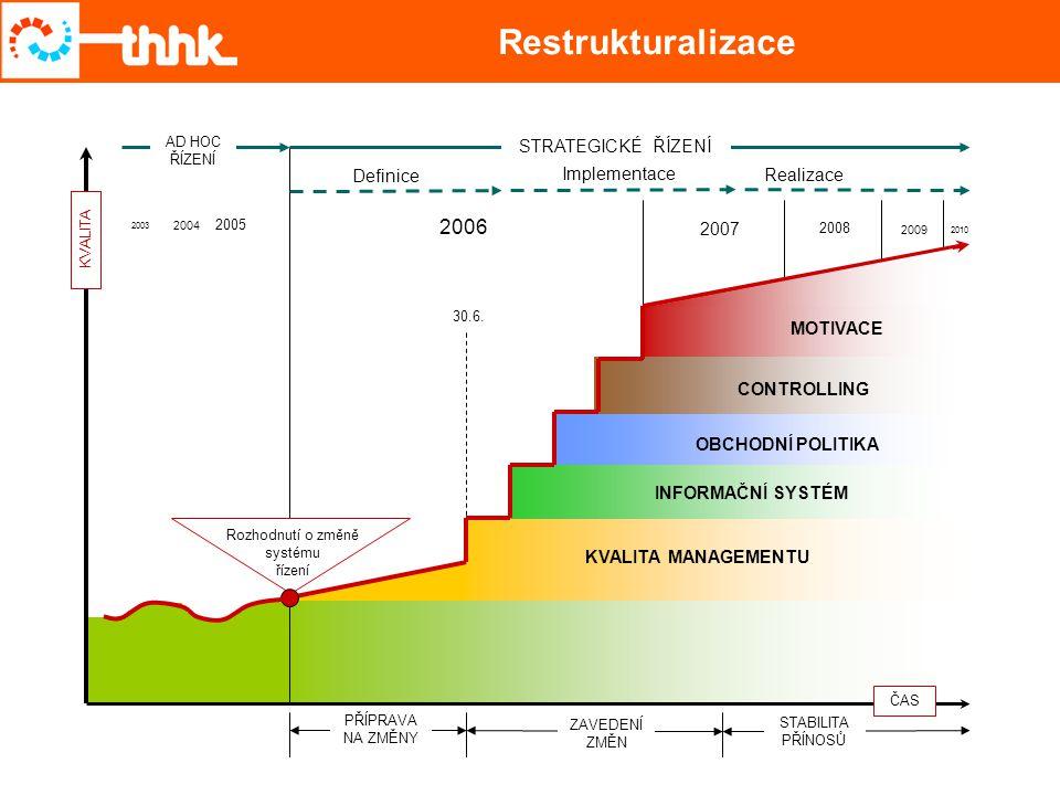 Restrukturalizace 2006 2007 2008 2009 2005 MOTIVACE 2004 2010 2003 ČAS KVALITA 30.6. PŘÍPRAVA NA ZMĚNY ZAVEDENÍ ZMĚN STABILITA PŘÍNOSŮ Rozhodnutí o zm