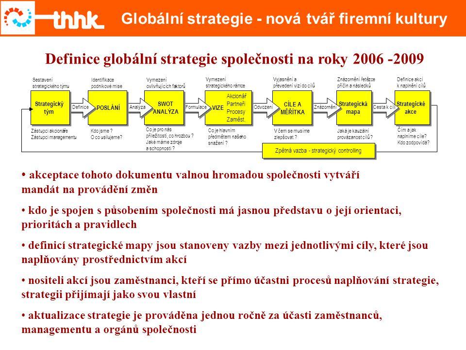 čas Základní potenciál firmy tvoří její zdroje, mezi které patří: LIDÉ H M O T N É Z D R O J E N E H M O T N É Z D R O J E F I N A N Č N Í Z D R O J E Uvedené zdroje a zdokonalované řídící systémy tvořící základní pilíře strategie Co považujeme za základní pilíře strategie Informační systém Motivační systém Controllingový systém Kvalita managementu Aktivní vnější vztahy AKCE Prostřednictvím konkrétních akcí naplníme cíle odvozené ze základních strategických vizí stanovených pro 4 perspektivy VIZECÍLE Akcionáři Vnější vztahy Interní procesy Učení se a růst Vize konkretizují směry našeho budoucího působení zakotveného v poslání společnosti POSLÁNÍ