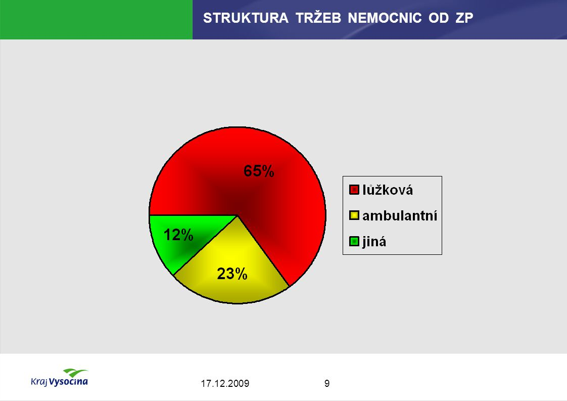 917.12.2009 STRUKTURA TRŽEB NEMOCNIC OD ZP