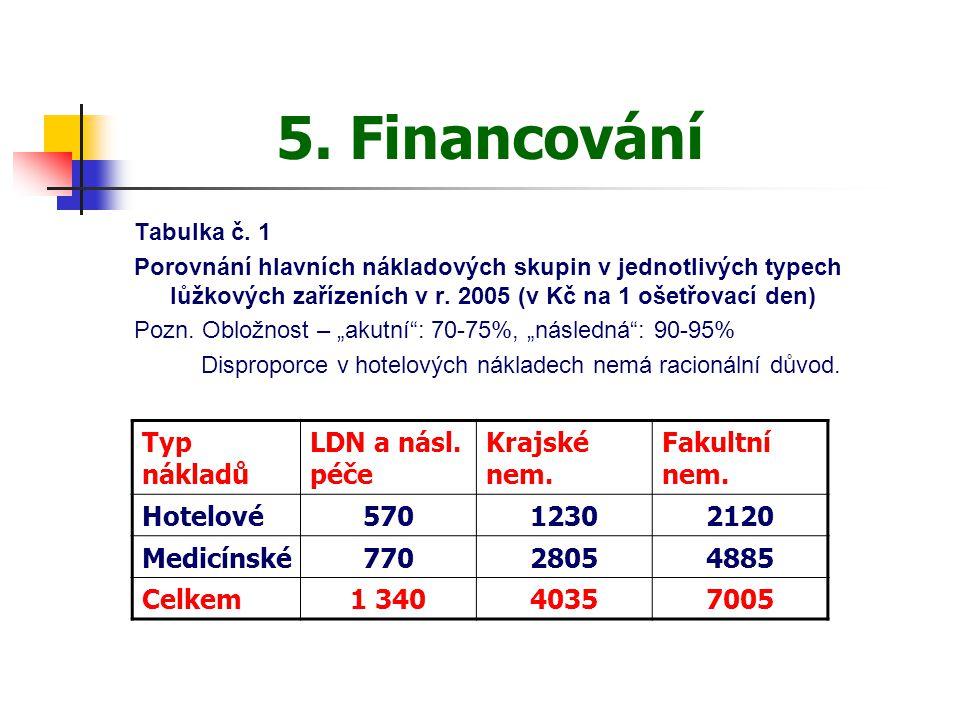 5. Financování Tabulka č. 1 Porovnání hlavních nákladových skupin v jednotlivých typech lůžkových zařízeních v r. 2005 (v Kč na 1 ošetřovací den) Pozn