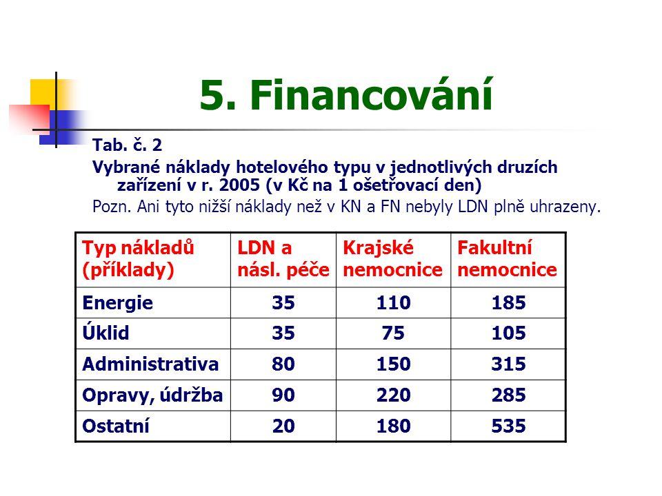5. Financování Tab. č. 2 Vybrané náklady hotelového typu v jednotlivých druzích zařízení v r. 2005 (v Kč na 1 ošetřovací den) Pozn. Ani tyto nižší nák