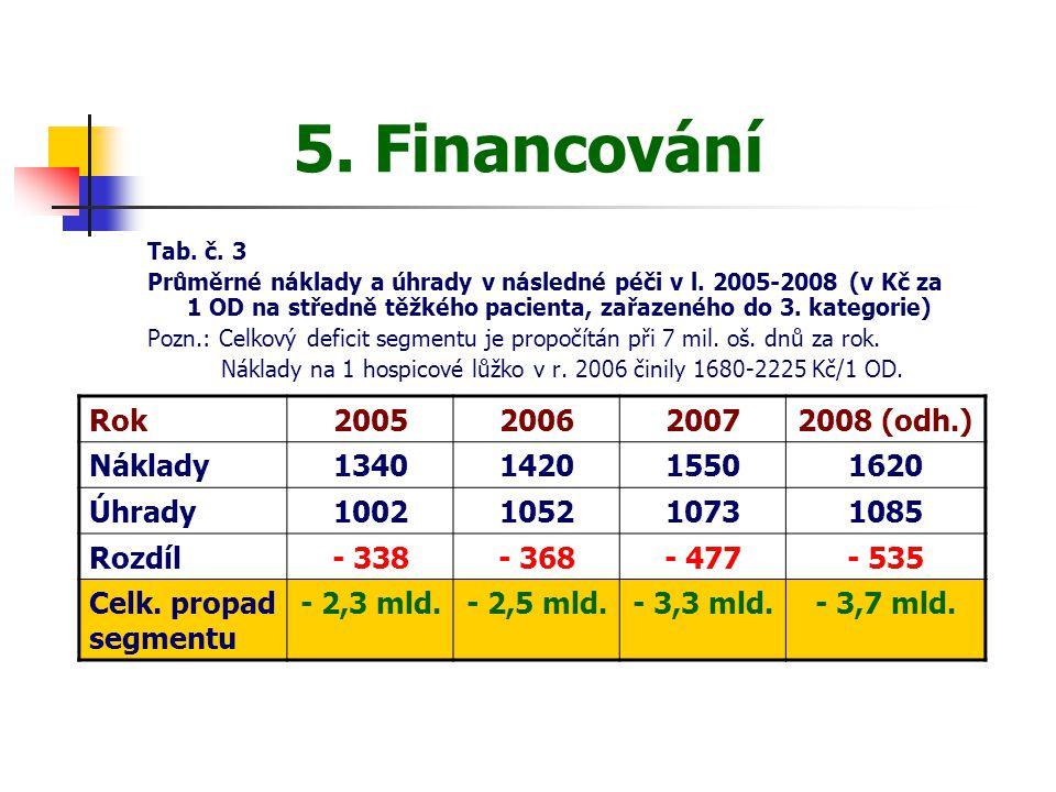 5. Financování Tab. č. 3 Průměrné náklady a úhrady v následné péči v l. 2005-2008 (v Kč za 1 OD na středně těžkého pacienta, zařazeného do 3. kategori
