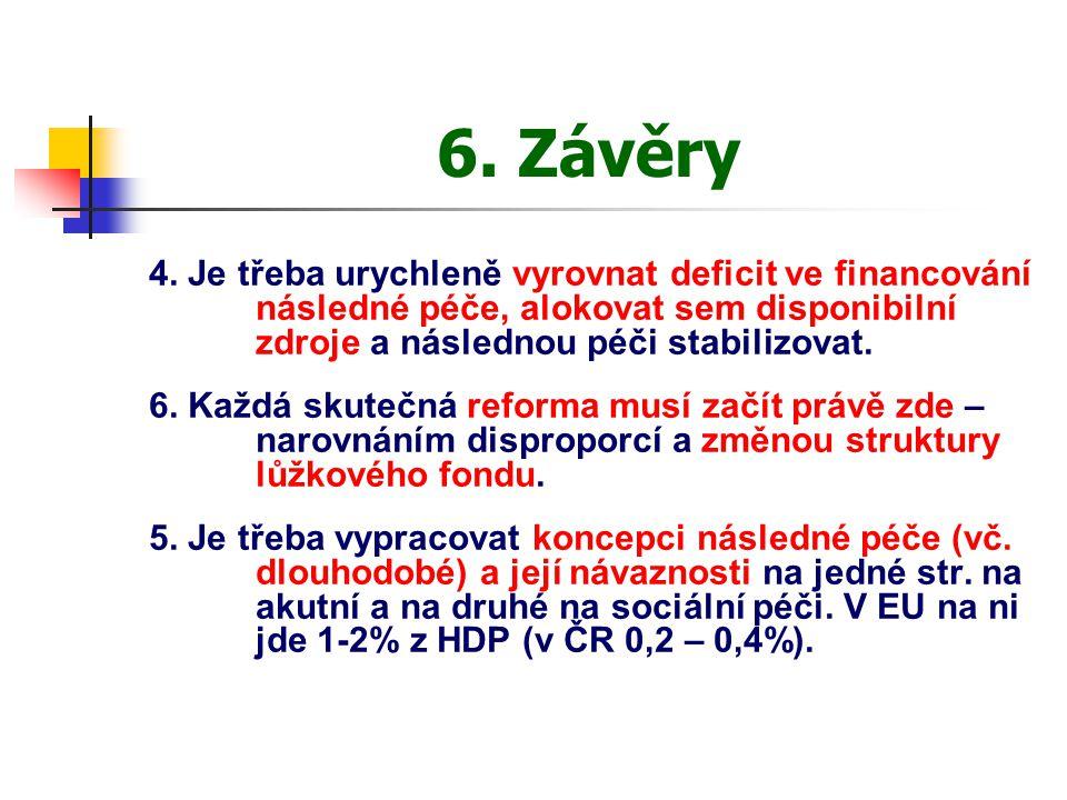 6. Závěry 4. Je třeba urychleně vyrovnat deficit ve financování následné péče, alokovat sem disponibilní zdroje a následnou péči stabilizovat. 6. Každ