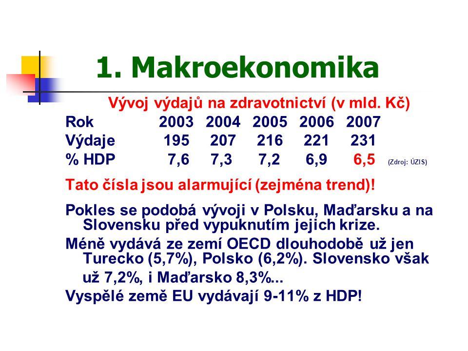 1. Makroekonomika Vývoj výdajů na zdravotnictví (v mld. Kč) Rok20032004200520062007 Výdaje 195 207 216 221 231 % HDP 7,6 7,3 7,2 6,9 6,5 (Zdroj: ÚZIS)