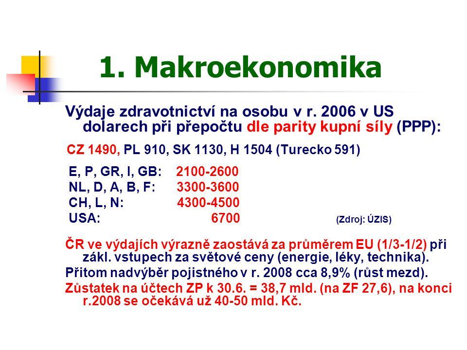 1. Makroekonomika Výdaje zdravotnictví na osobu v r. 2006 v US dolarech při přepočtu dle parity kupní síly (PPP): CZ 1490, PL 910, SK 1130, H 1504 (Tu