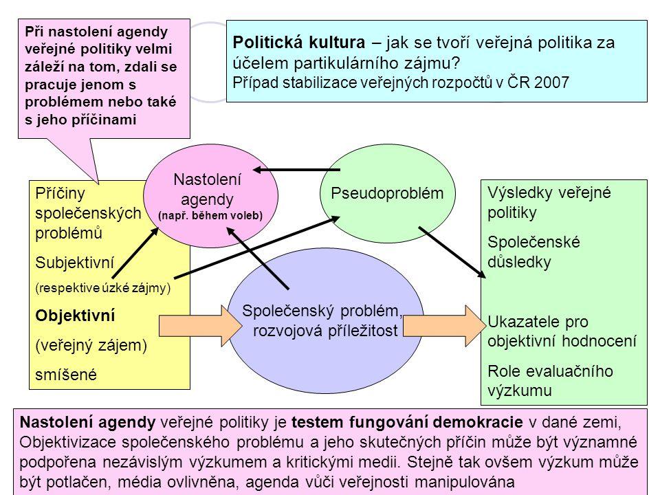 Politická kultura – jak se tvoří veřejná politika za účelem partikulárního zájmu? Případ stabilizace veřejných rozpočtů v ČR 2007 Společenský problém,
