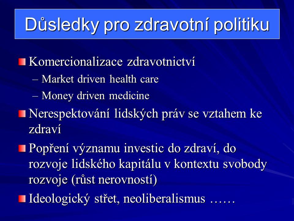 Důsledky pro zdravotní politiku Komercionalizace zdravotnictví –Market driven health care –Money driven medicine Nerespektování lidských práv se vztahem ke zdraví Popření významu investic do zdraví, do rozvoje lidského kapitálu v kontextu svobody rozvoje (růst nerovností) Ideologický střet, neoliberalismus ……