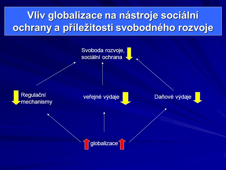 Vliv globalizace na nástroje sociální ochrany a příležitosti svobodného rozvoje Svoboda rozvoje, sociální ochrana Regulační mechanismy veřejné výdajeDaňové výdaje globalizace