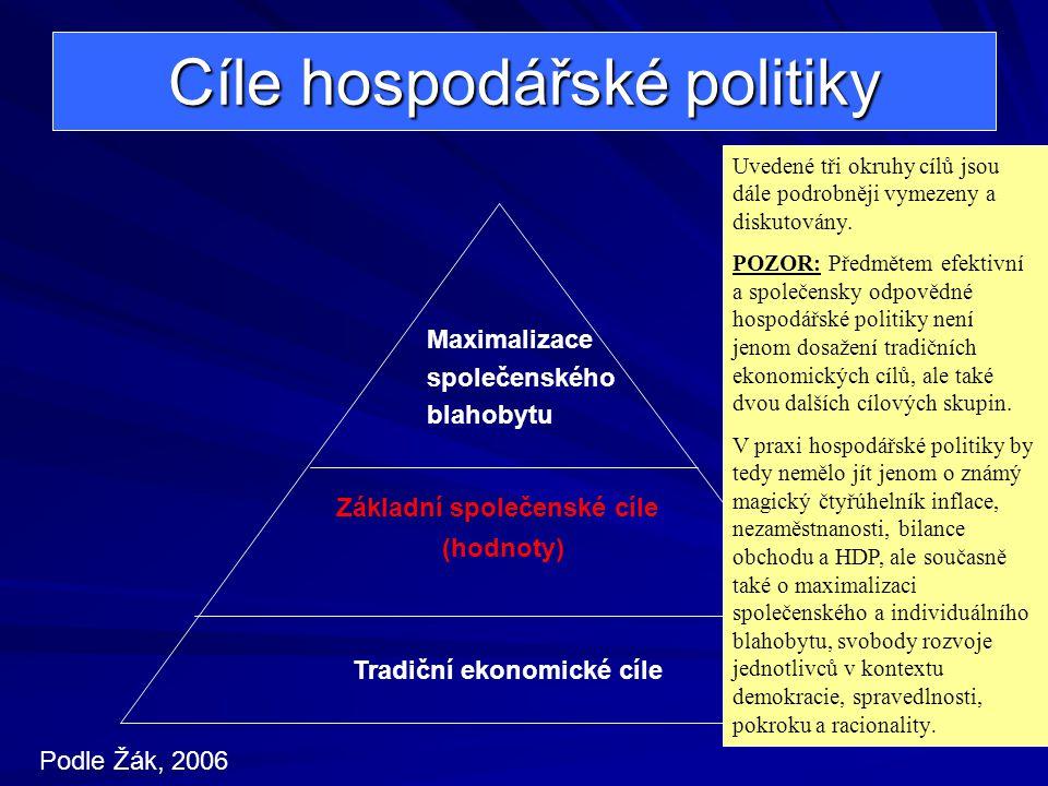 Cíle hospodářské politiky Tradiční ekonomické cíle Základní společenské cíle (hodnoty) Maximalizace společenského blahobytu Podle Žák, 2006 Uvedené tři okruhy cílů jsou dále podrobněji vymezeny a diskutovány.