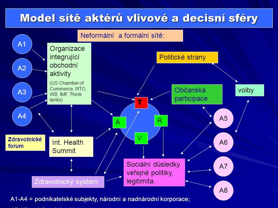 Model sítě aktérů vlivové a decisní sféry V R T A Organizace integrující obchodní aktivity (US Chamber of Commerce, WTO, WB, IMF, Think tanks) A1 A2 A