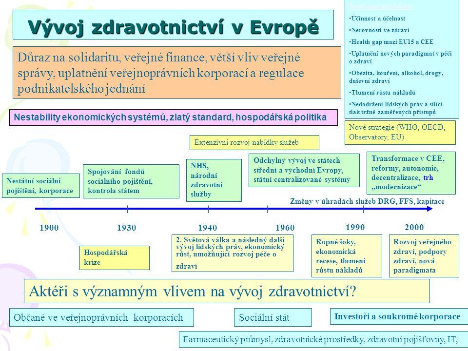 Vývoj zdravotnictví v Evropě 1900193019401960 19902000 Hospodářská krize Spojování fondů sociálního pojištění, kontrola státem Odchylný vývoj ve státe