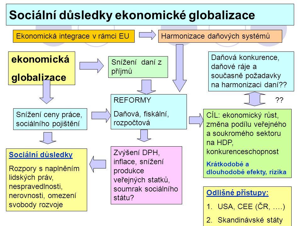 Sociální důsledky ekonomické globalizace REFORMY Daňová, fiskální, rozpočtová ekonomická globalizace Snížení ceny práce, sociálního pojištění Snížení