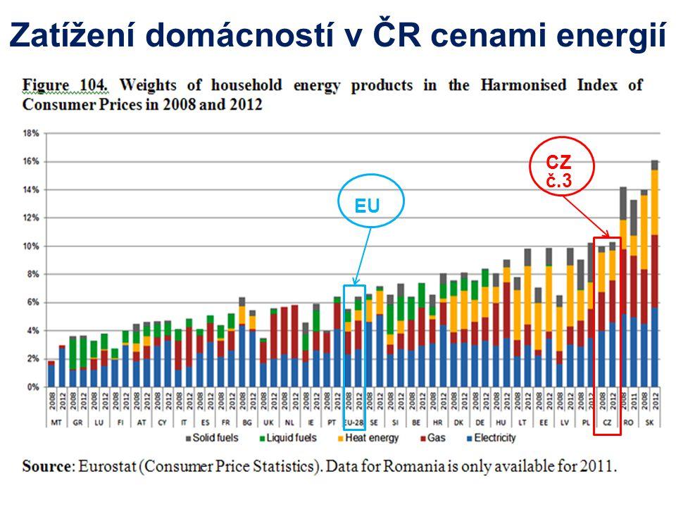 Zatížení domácností v ČR cenami energií CZ č.3 EU