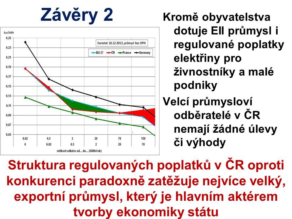 Závěry 2 Kromě obyvatelstva dotuje EII průmysl i regulované poplatky elektřiny pro živnostníky a malé podniky Velcí průmysloví odběratelé v ČR nemají