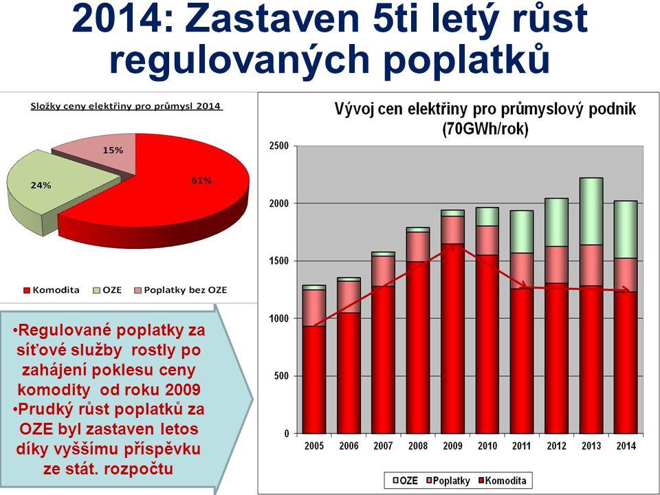 2014: Zastaven 5ti letý růst regulovaných poplatků Regulované poplatky za síťové služby rostly po zahájení poklesu ceny komodity od roku 2009 Prudký r