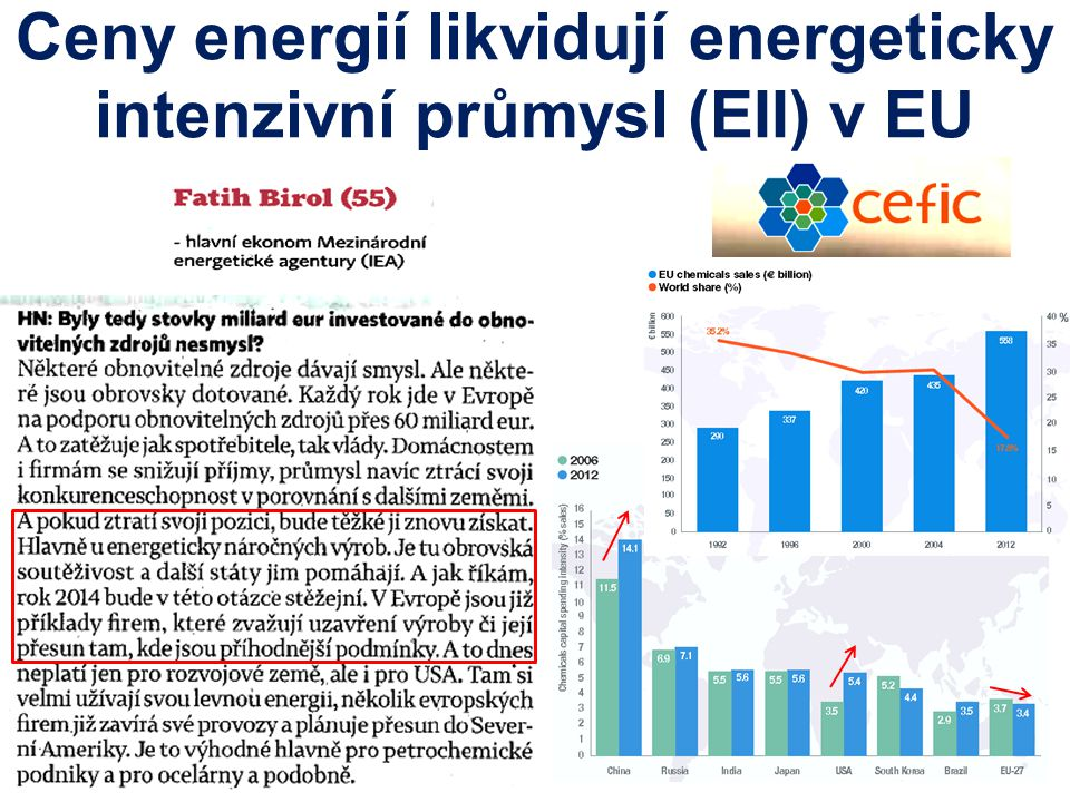 Ceny energií likvidují energeticky intenzivní průmysl (EII) v EU