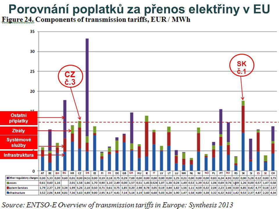 Infrastruktura Systémové služby Ztráty Ostatní příplatky CZ č.3 Porovnání poplatků za přenos elektřiny v EU SK č.1