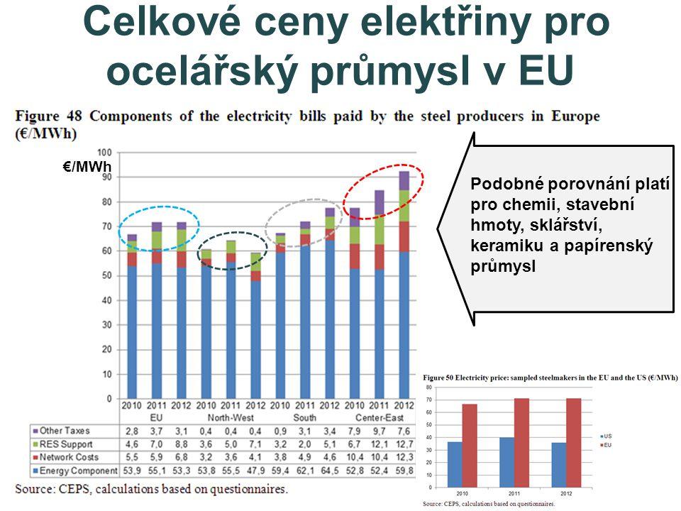 Celkové ceny elektřiny pro ocelářský průmysl v EU €/MWh Podobné porovnání platí pro chemii, stavební hmoty, sklářství, keramiku a papírenský průmysl
