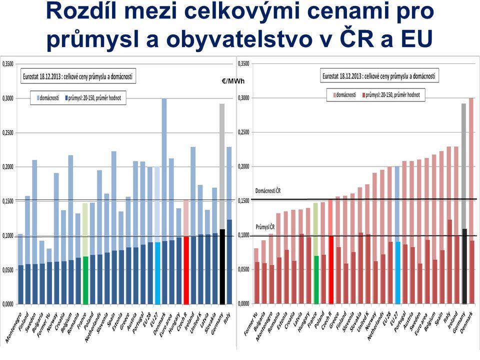 Rozdíl mezi celkovými cenami pro průmysl a obyvatelstvo v ČR a EU €/MWh