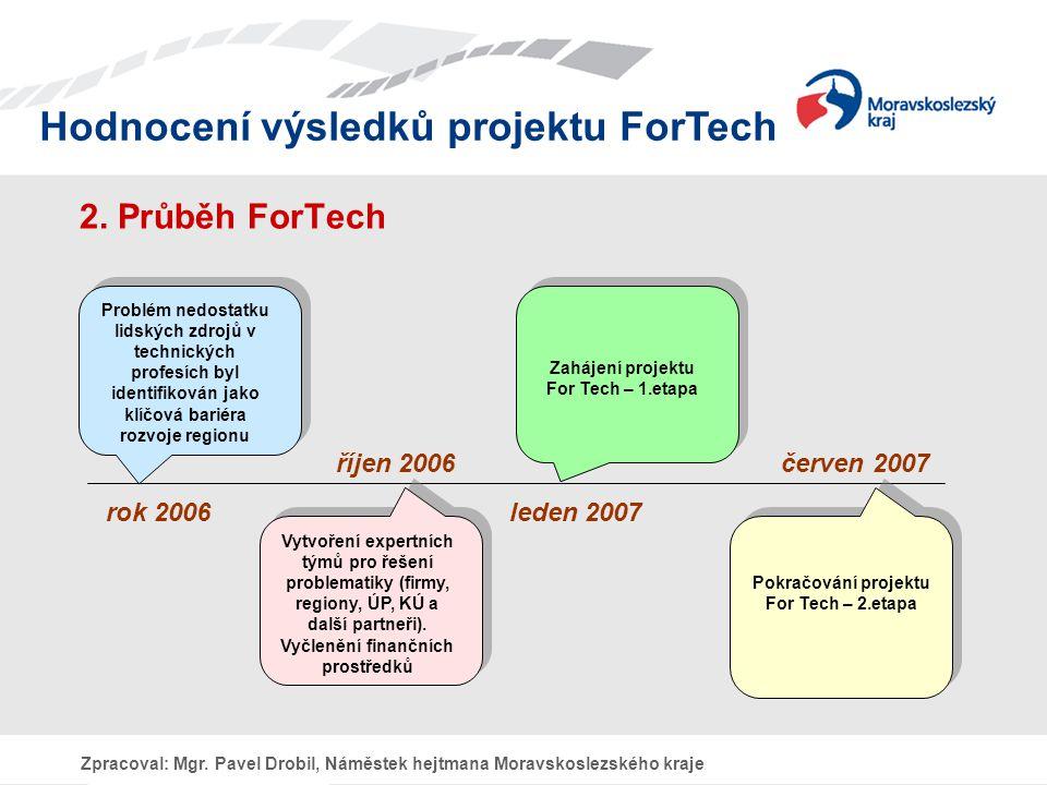 Hodnocení výsledků projektu ForTech Zpracoval: Mgr.