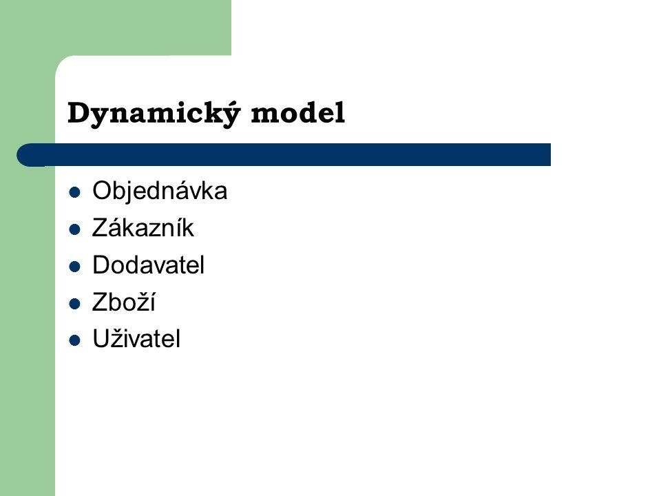 Dynamický model Objednávka Zákazník Dodavatel Zboží Uživatel