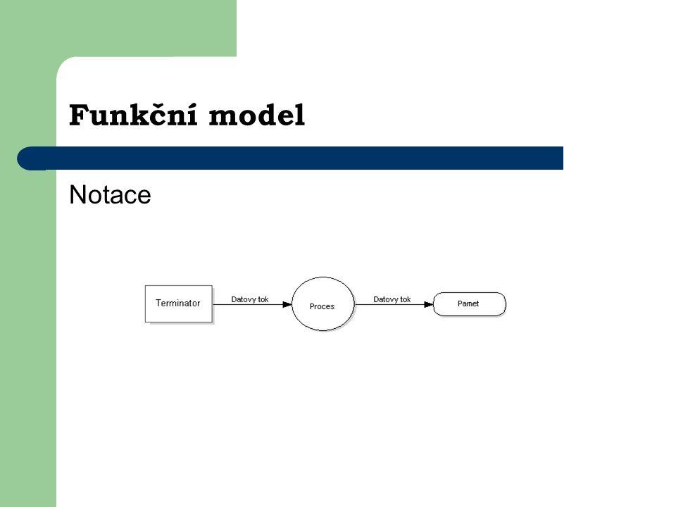Funkční model Notace