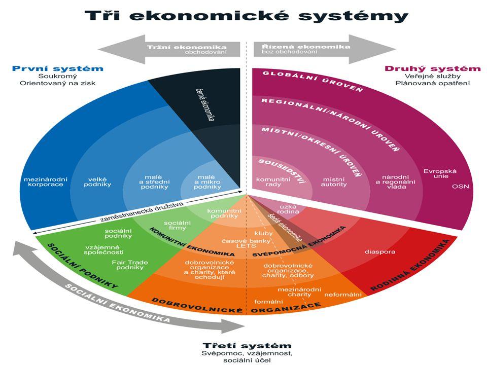 Nástroje pro měření a výzkum výkonů lokální ekonomiky i přání občanů – LM3.