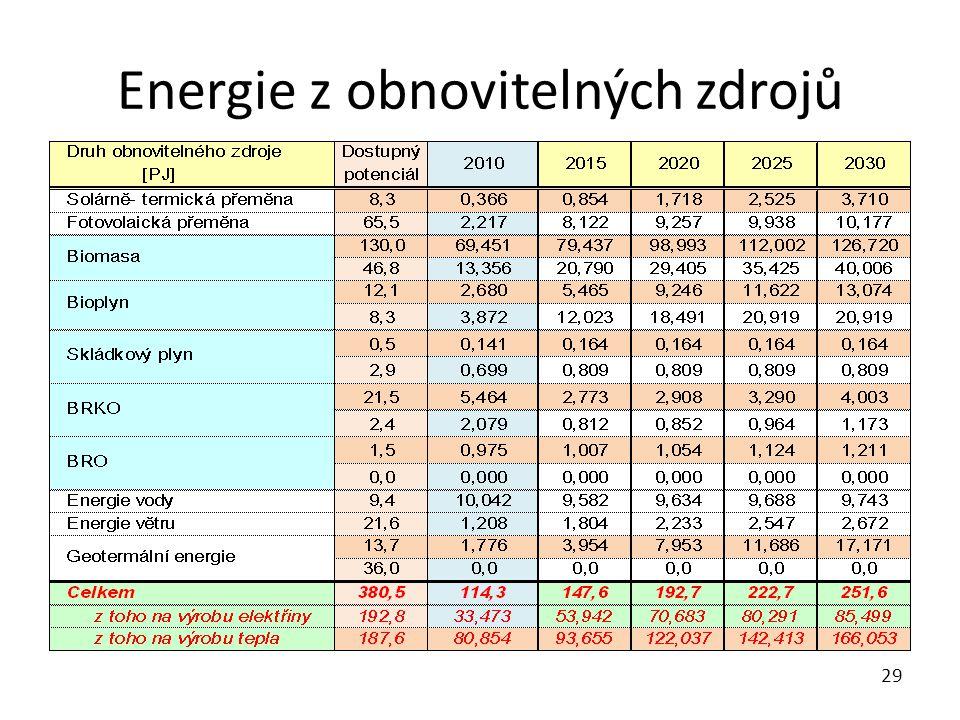Energie z obnovitelných zdrojů 29