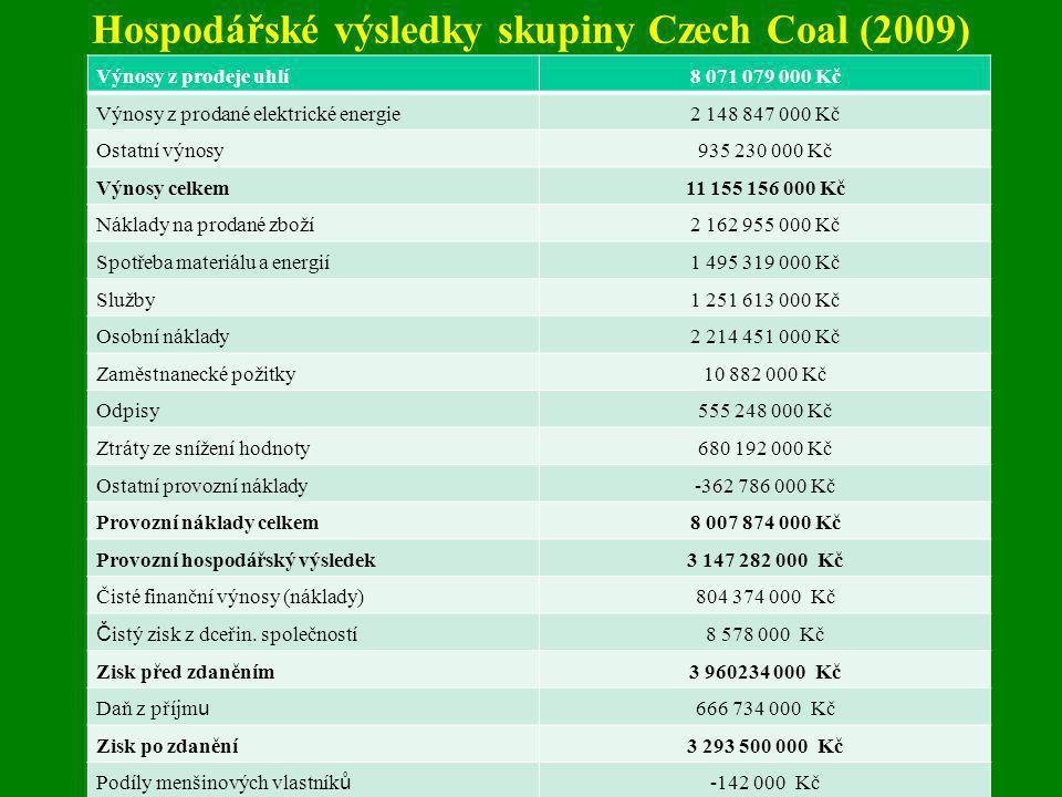 Hospodářské výsledky skupiny Czech Coal (2009) Výnosy z prodeje uhlí8 071 079 000 Kč Výnosy z prodané elektrické energie2 148 847 000 Kč Ostatní výnos