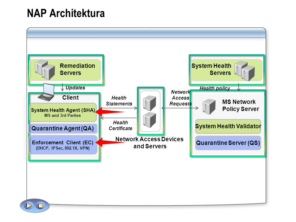 NAP Architektura MS Network Policy Server Quarantine Server (QS) Client Quarantine Agent (QA) Updates Health Statements Network Access Requests System