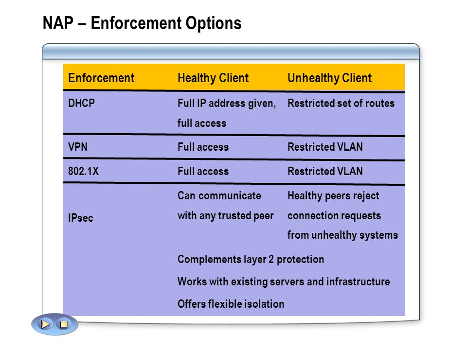 NAP – Enforcement Options Restricted VLANFull access802.1X Healthy peers reject connection requests from unhealthy systems Can communicate with any trusted peer Complements layer 2 protection Works with existing servers and infrastructure Offers flexible isolation IPsec Restricted VLANFull accessVPN Restricted set of routesFull IP address given, full access DHCP Unhealthy ClientHealthy ClientEnforcement