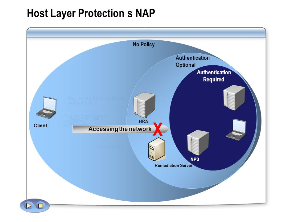 Host Layer Protection s NAP Accessing the network X Remediation Server NPS HRA May I have a health certificate.