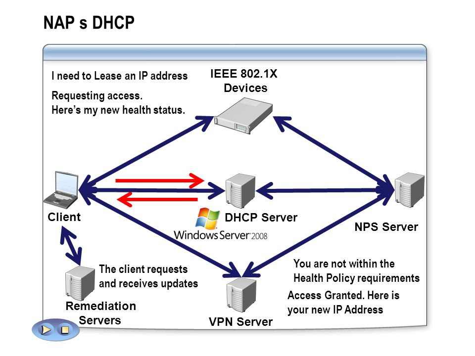 NAP s DHCP NPS Server DHCP Server Requesting access. Here's my new health status. The client requests and receives updates I need to Lease an IP addre